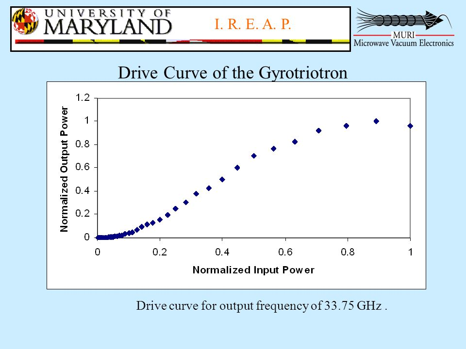 I. R. E. A. P. Drive Curve of the Gyrotriotron Drive curve for output frequency of 33.75 GHz.