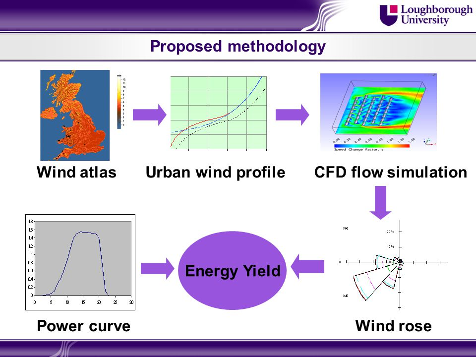 Proposed methodology Energy Yield Wind atlas Urban wind profileCFD flow simulation Wind rose Power curve