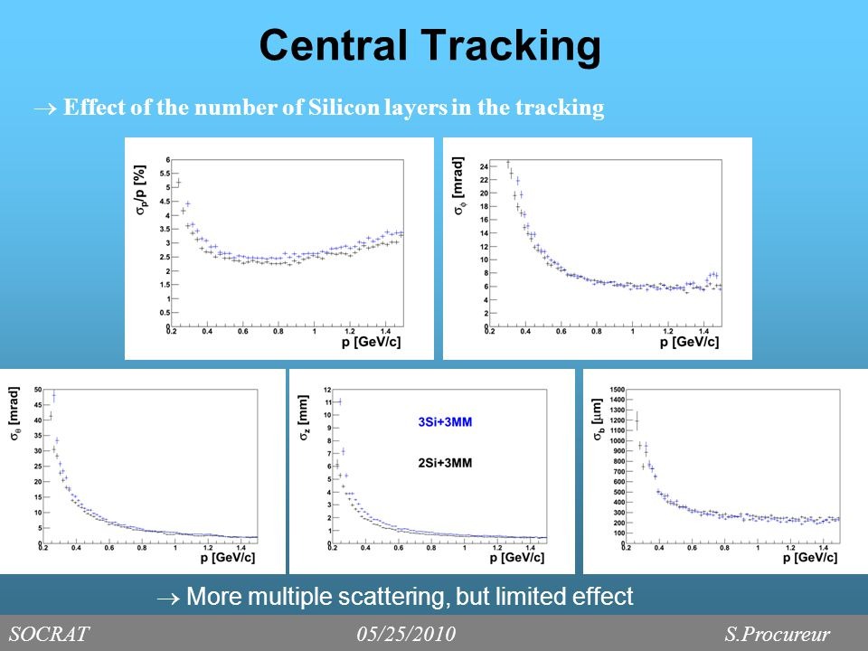 Central Tracking  More multiple scattering, but limited effect SOCRAT05/25/2010 S.Procureur  Effect of the number of Silicon layers in the tracking