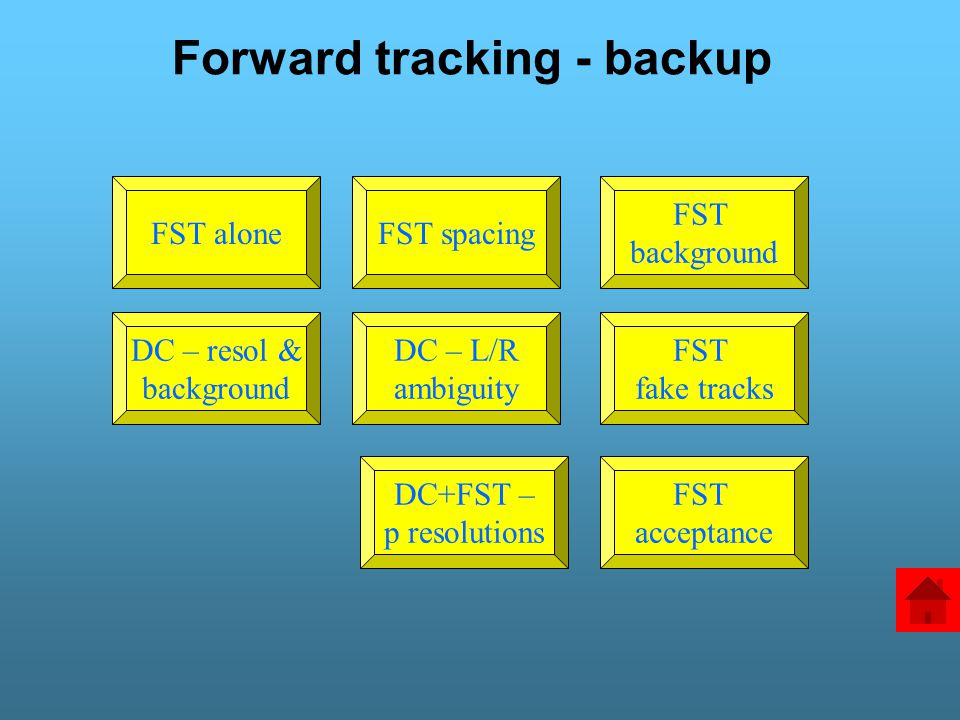 Forward tracking - backup FST aloneFST spacing FST background FST fake tracks DC – L/R ambiguity DC – resol & background FST acceptance DC+FST – p res