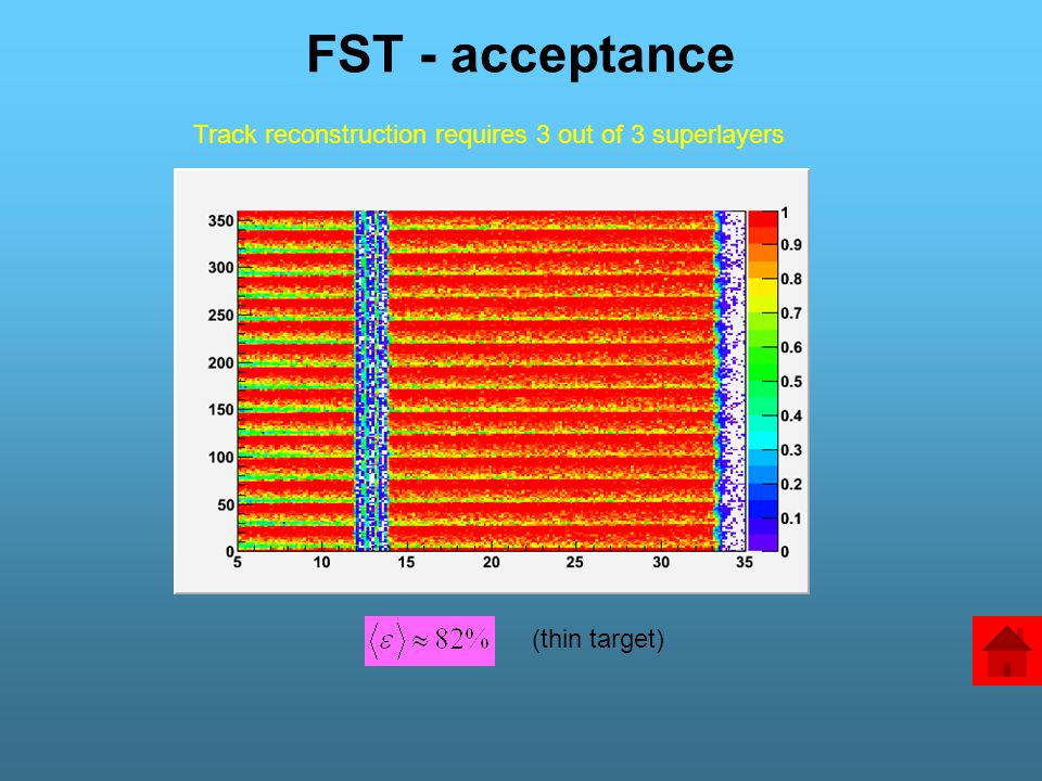 FST - acceptance (thin target) Track reconstruction requires 3 out of 3 superlayers