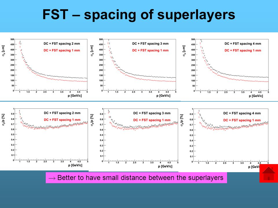 FST – spacing of superlayers  Better to have small distance between the superlayers