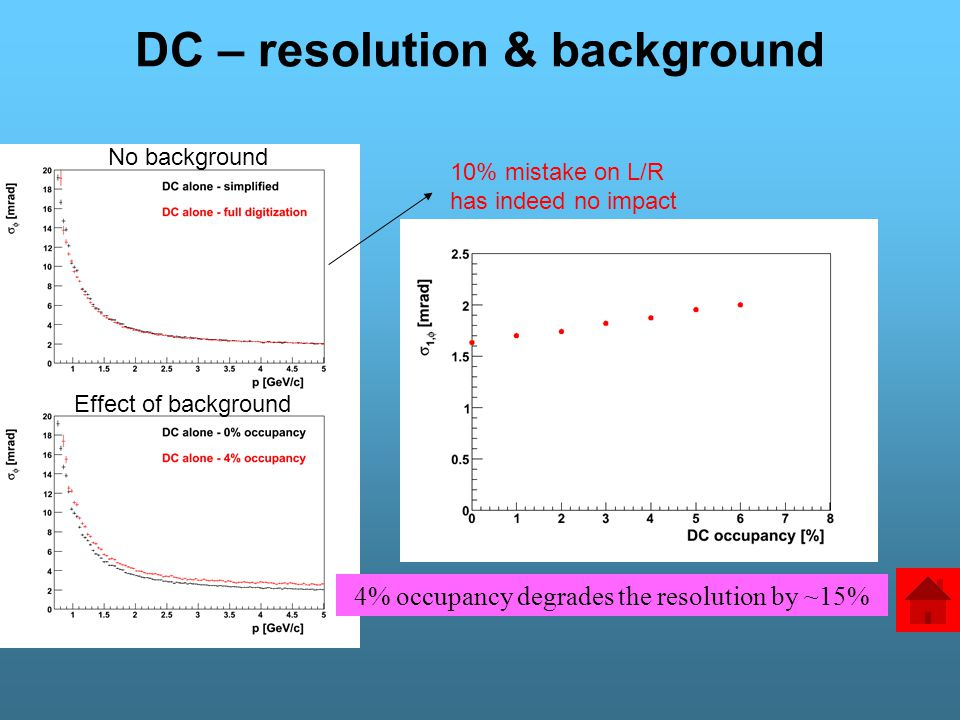 DC – resolution & background 10% mistake on L/R has indeed no impact No background Effect of background 4% occupancy degrades the resolution by ~15%