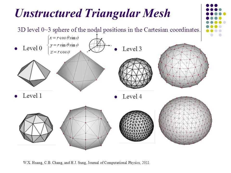 Spring Network Model of Elastic RBC Membrane Level =21 Nodes =2402 Edges =7200 Areas =4800
