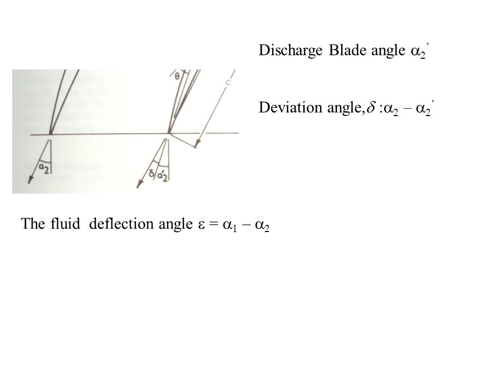 Aerofoil and Flow Geometry Inlet Flow angle :   Inlet blade angle :   ' Incidence angle,i :     ' The aerofoil chord makes a certain angle with respect to the axial direction,   his is called as blade stagger angle.