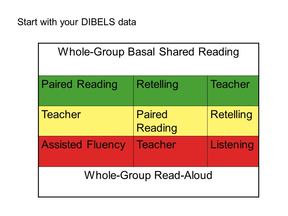 Whole-Group Basal Shared Reading Paired ReadingRetellingTeacher Paired Reading Retelling Assisted FluencyTeacherListening Whole-Group Read-Aloud Start with your DIBELS data