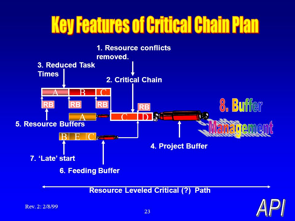 Rev. 2: 2/8/99 23 Resource Leveled Critical (?) Path ECB A 6. Feeding Buffer 4. Project Buffer ABC CD 2. Critical Chain 1. Resource conflicts removed.