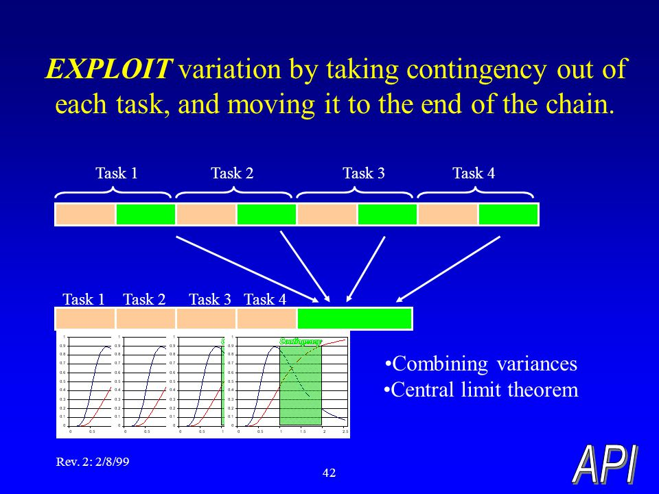 Rev. 2: 2/8/99 42 EXPLOIT variation by taking contingency out of each task, and moving it to the end of the chain. Task 1Task 2Task 3Task 4 Task 1Task