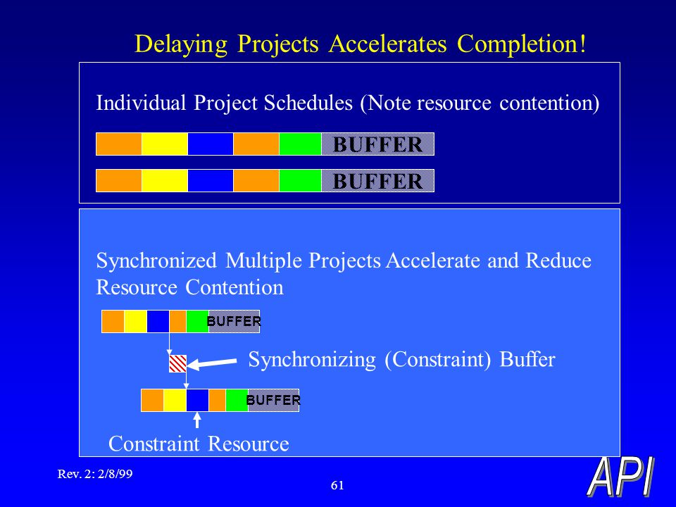 Rev. 2: 2/8/99 61 Delaying Projects Accelerates Completion! BUFFER Individual Project Schedules (Note resource contention) Synchronized Multiple Proje