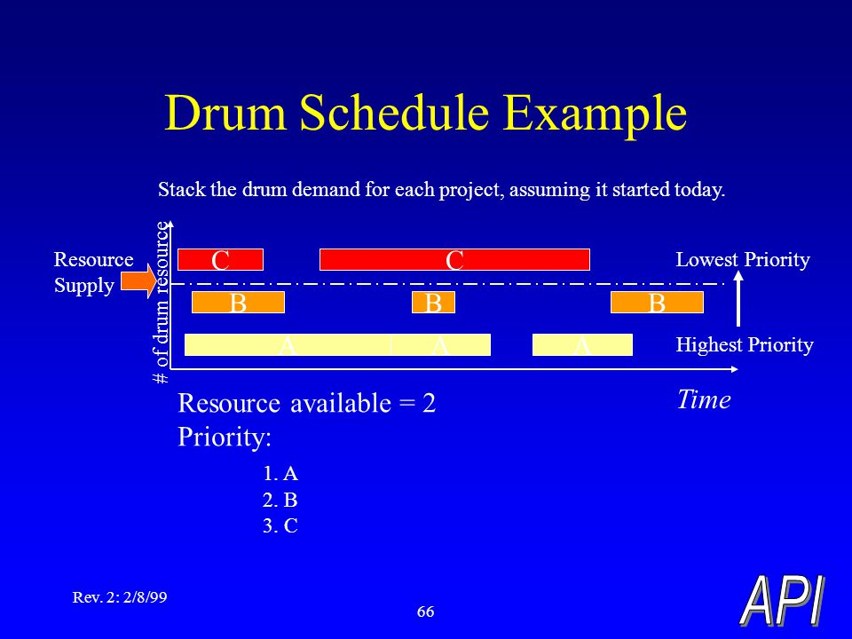 Rev. 2: 2/8/99 66 Drum Schedule Example BBB CC AAA Time Resource available = 2 Priority: 1. A 2. B 3. C Highest Priority Lowest Priority Stack the dru