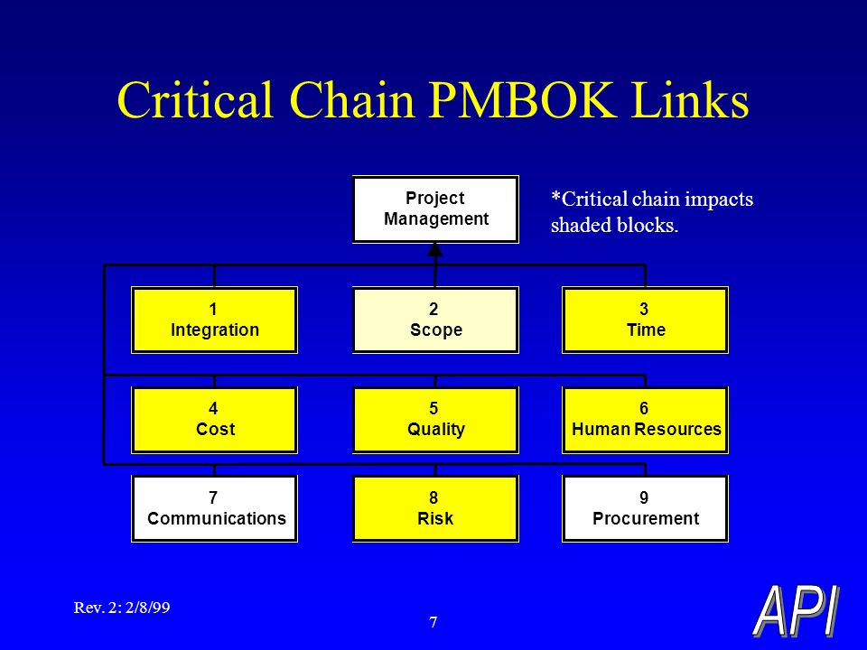 Rev. 2: 2/8/99 7 Critical Chain PMBOK Links Project Management 1 Integration 2 Scope 3 Time 4 Cost 5 Quality 6 Human Resources 7 Communications 8 Risk