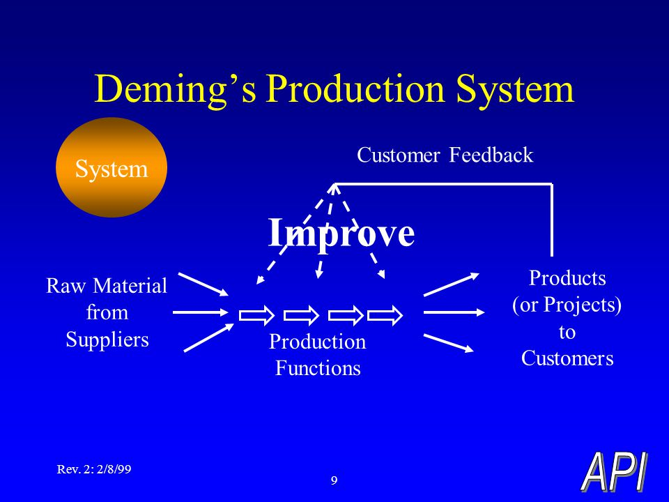 Rev. 2: 2/8/99 9 Deming's Production System Products (or Projects) to Customers Raw Material from Suppliers Production Functions Customer Feedback Imp