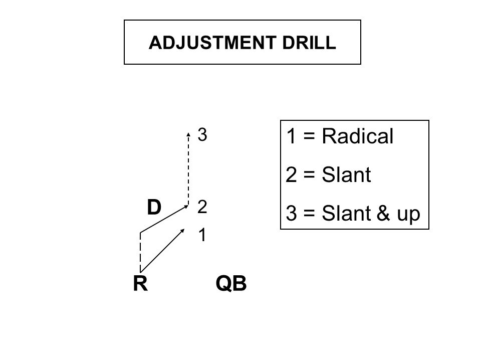 D RQB 1 2 3 1 = Radical 2 = Slant 3 = Slant & up ADJUSTMENT DRILL