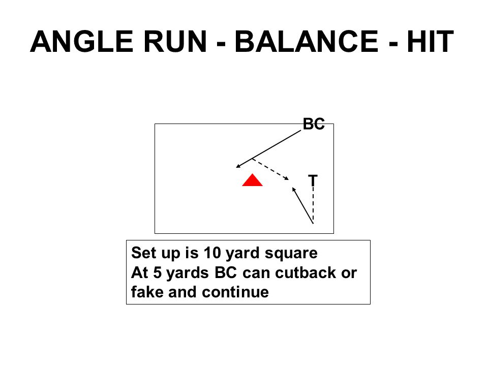 BC T Set up is 10 yard square At 5 yards BC can cutback or fake and continue ANGLE RUN - BALANCE - HIT