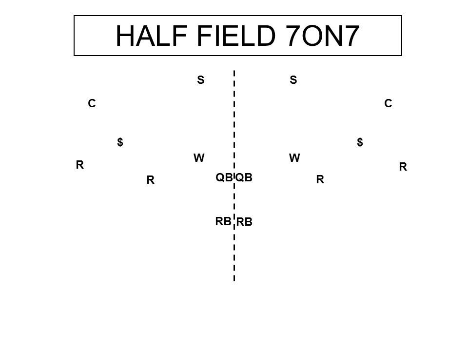 R R W $ S C R R W $ C S QB RB HALF FIELD 7ON7