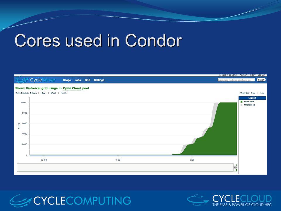 Cores used in Condor
