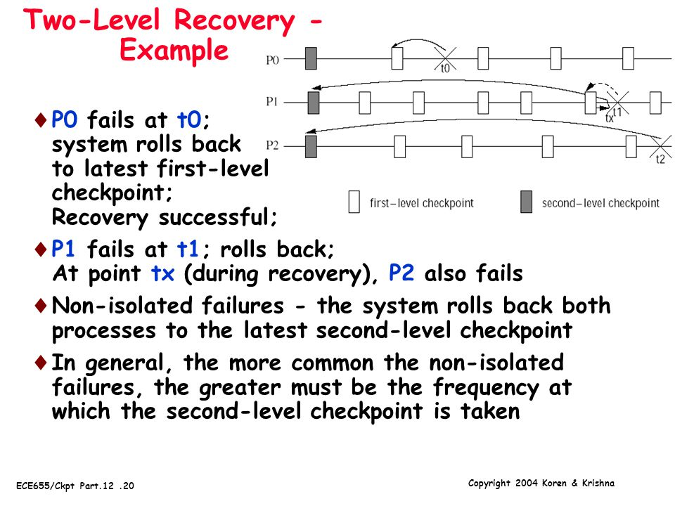 Copyright 2004 Koren & Krishna ECE655/Ckpt Part.12.20 Two-Level Recovery - Example  P0 fails at t0; system rolls back to latest first-level checkpoint; Recovery successful;  P1 fails at t1; rolls back; At point tx (during recovery), P2 also fails  Non-isolated failures - the system rolls back both processes to the latest second-level checkpoint  In general, the more common the non-isolated failures, the greater must be the frequency at which the second-level checkpoint is taken