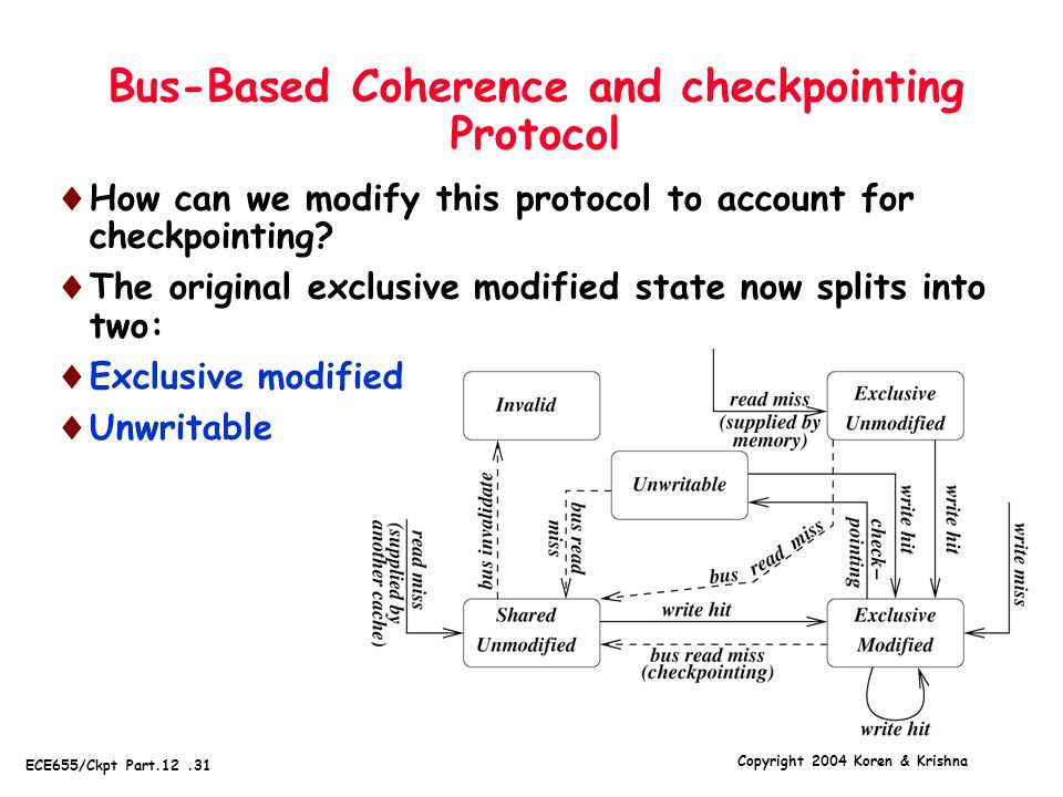 Copyright 2004 Koren & Krishna ECE655/Ckpt Part.12.31 Bus-Based Coherence and checkpointing Protocol  How can we modify this protocol to account for checkpointing.