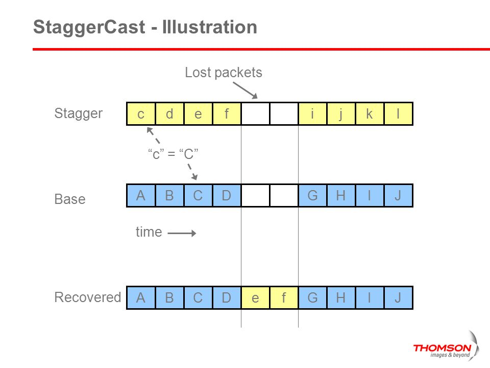 "StaggerCast - Illustration cdefijkl ABCDGHIJ Lost packets ""c"" = ""C"" time ABCDGHIJef Stagger Base Recovered"