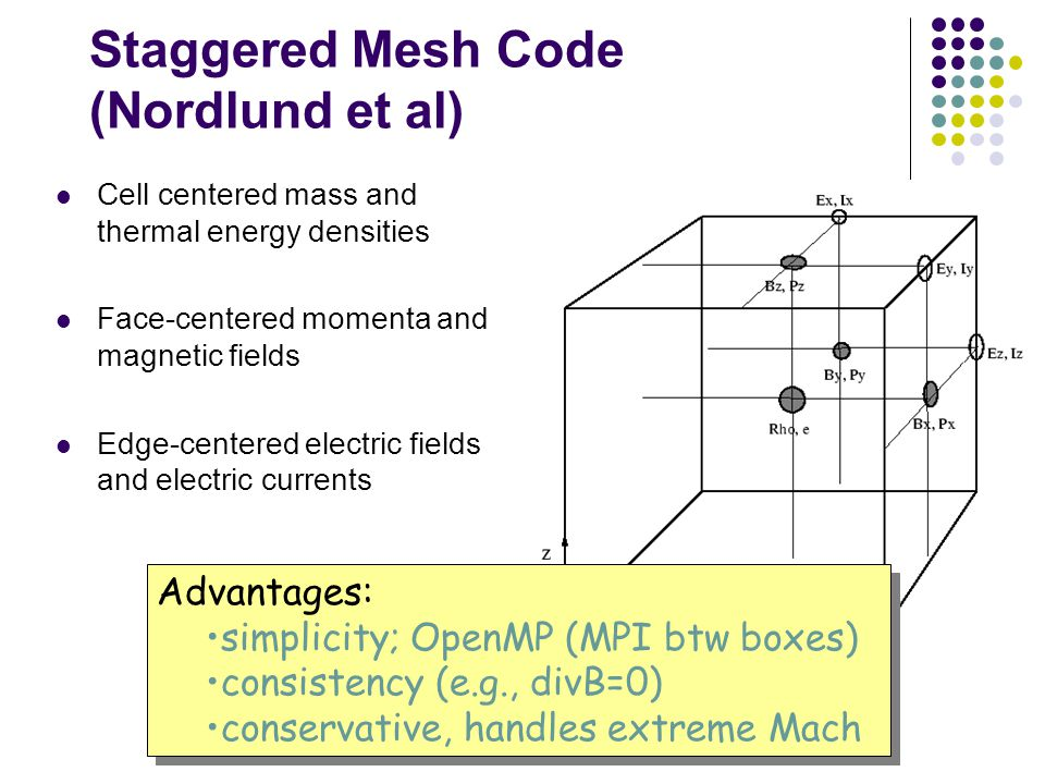 Staggered Mesh Code (Nordlund et al) Cell centered mass and thermal energy densities Face-centered momenta and magnetic fields Edge-centered electric fields and electric currents Advantages: simplicity; OpenMP (MPI btw boxes) consistency (e.g., divB=0) conservative, handles extreme Mach Advantages: simplicity; OpenMP (MPI btw boxes) consistency (e.g., divB=0) conservative, handles extreme Mach