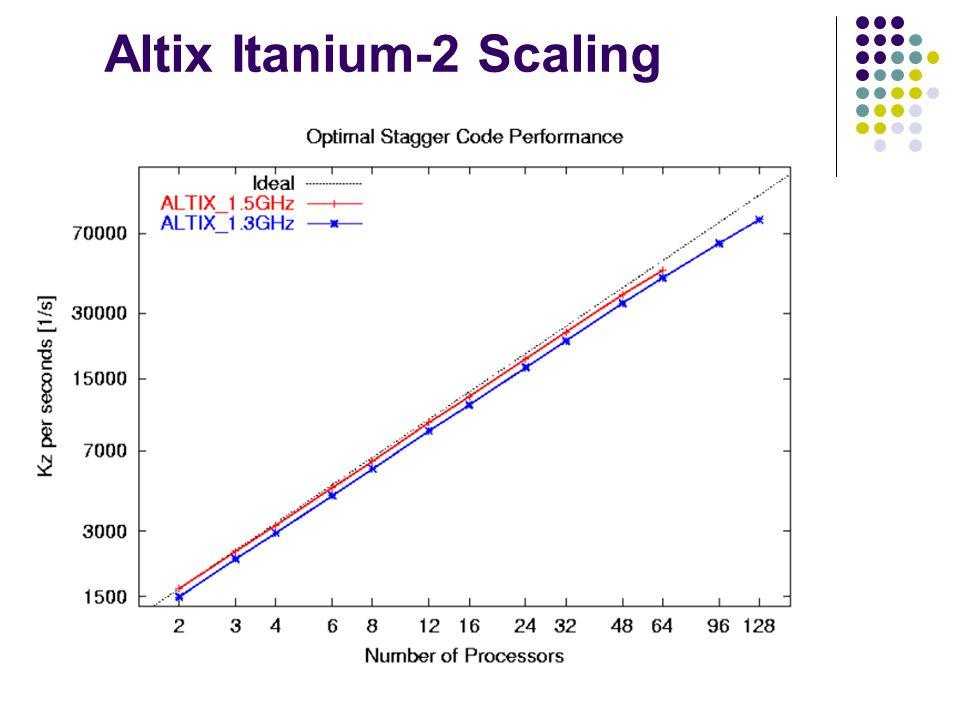 Altix Itanium-2 Scaling