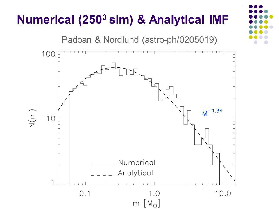 Numerical (250 3 sim) & Analytical IMF Padoan & Nordlund (astro-ph/0205019)