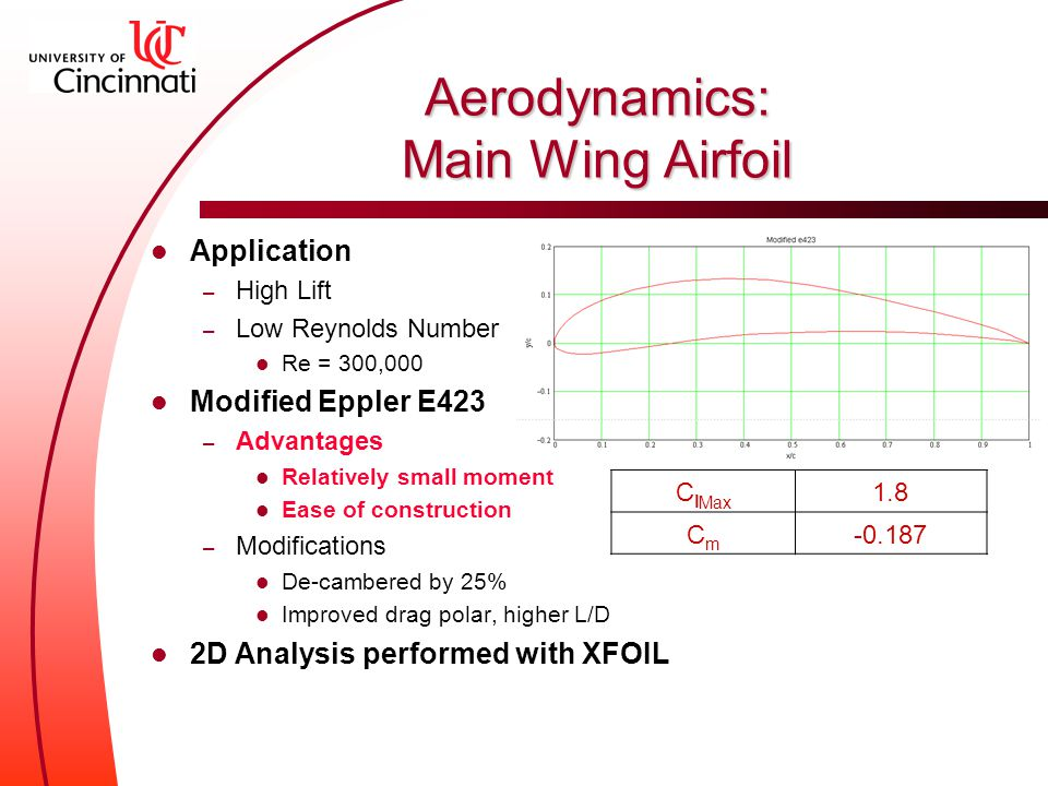 Application – High Lift – Low Reynolds Number Re = 300,000 Modified Eppler E423 – Advantages Relatively small moment Ease of construction – Modifications De-cambered by 25% Improved drag polar, higher L/D 2D Analysis performed with XFOIL C l Max 1.8 CmCm -0.187 Aerodynamics: Main Wing Airfoil