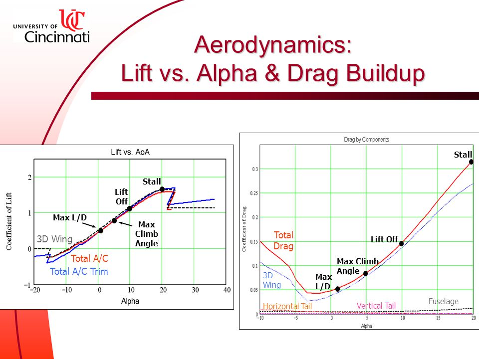 Stall Aerodynamics: Lift vs.