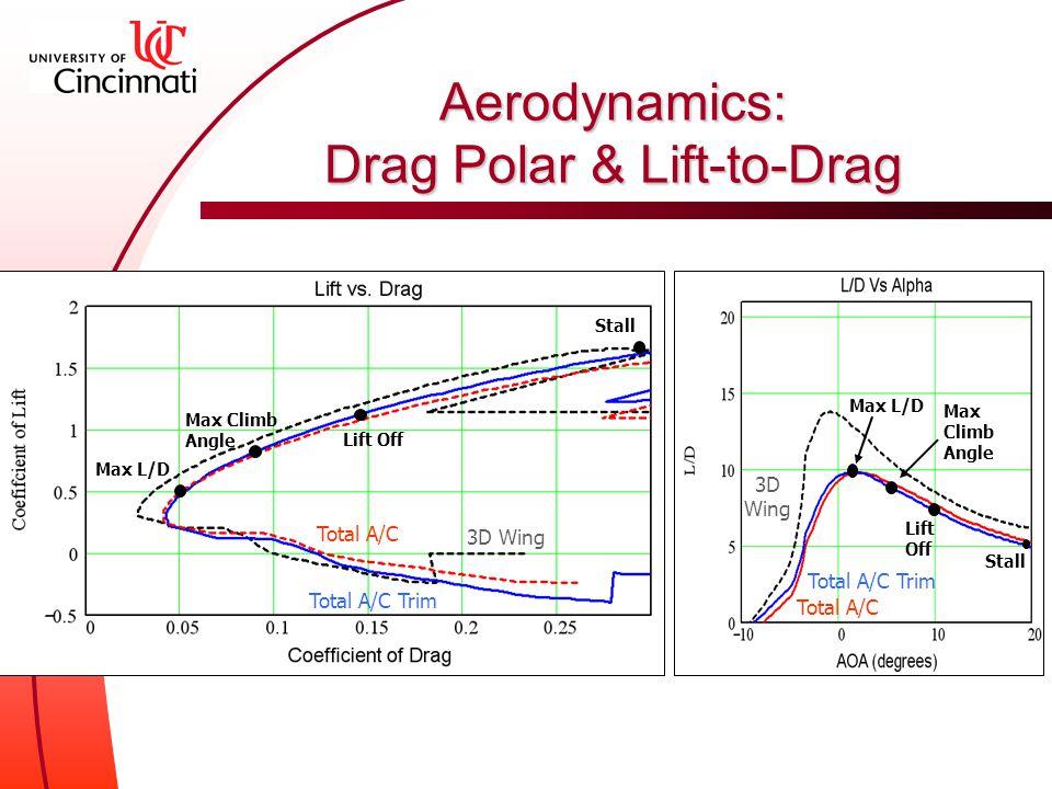 Aerodynamics: Drag Polar & Lift-to-Drag Tot al A/ C Total A/C Trim 3D Wi ng Max Clim b Angl e Lift Off StallStall Total A/C Total A/C Trim 3D Wing Max L/D Max Climb Angle Lift Off Stall Total A/C Total A/C Trim 3D Wing Max L/D Max Climb Angle Lift Off Stall