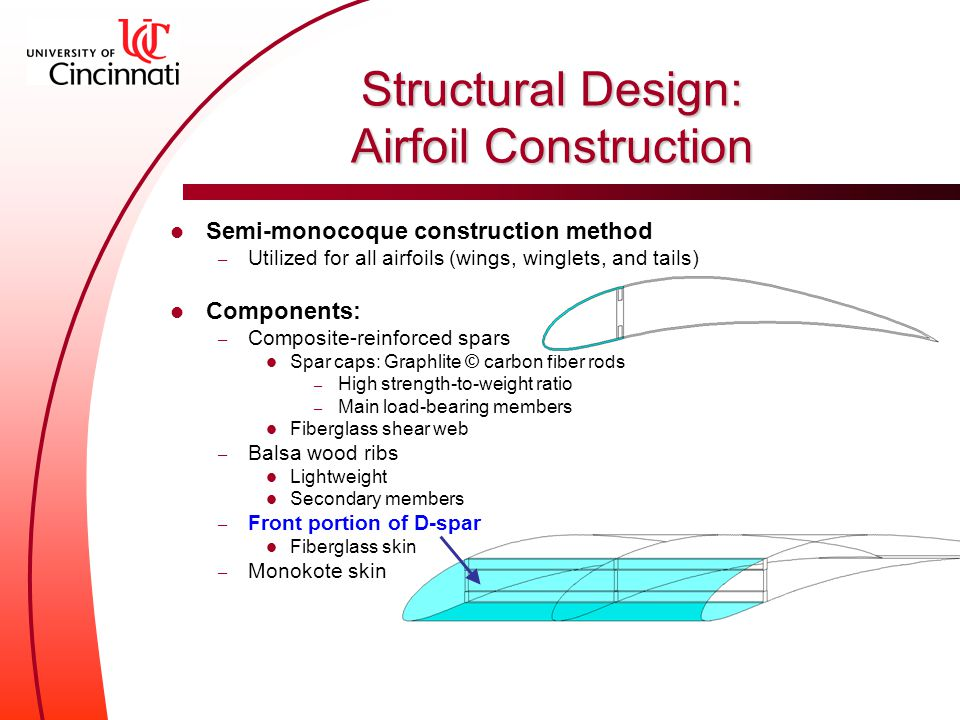 Structural Design: Airfoil Construction Semi-monocoque construction method – Utilized for all airfoils (wings, winglets, and tails) Components: – Composite-reinforced spars Spar caps: Graphlite © carbon fiber rods – High strength-to-weight ratio – Main load-bearing members Fiberglass shear web – Balsa wood ribs Lightweight Secondary members – Front portion of D-spar Fiberglass skin – Monokote skin