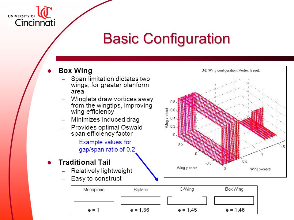 Box Wing – Span limitation dictates two wings, for greater planform area – Winglets draw vortices away from the wingtips, improving wing efficiency – Minimizes induced drag – Provides optimal Oswald span efficiency factor Traditional Tail – Relatively lightweight – Easy to construct Basic Configuration Example values for gap/span ratio of 0.2