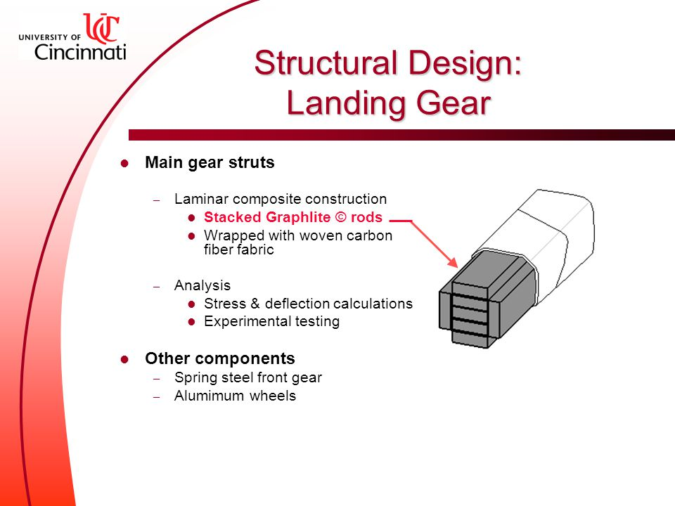 Main gear struts – Laminar composite construction Stacked Graphlite © rods Wrapped with woven carbon fiber fabric – Analysis Stress & deflection calculations Experimental testing Other components – Spring steel front gear – Alumimum wheels Structural Design: Landing Gear