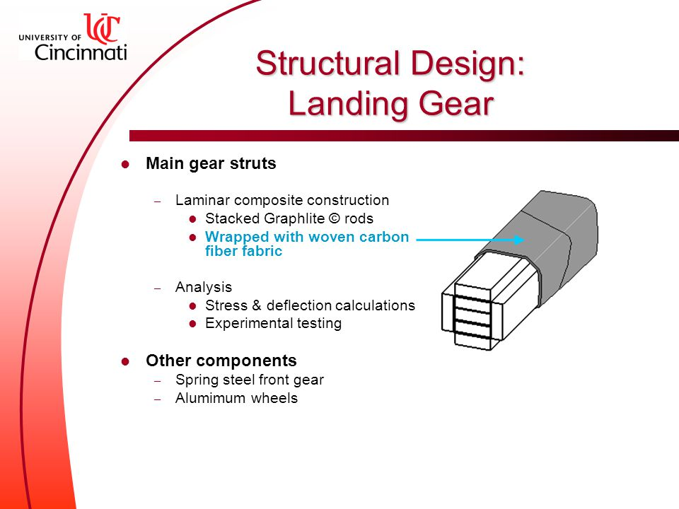 Main gear struts – Laminar composite construction Stacked Graphlite © rods Wrapped with woven carbon fiber fabric – Analysis Stress & deflection calculations Experimental testing Other components – Spring steel front gear – Alumimum wheels