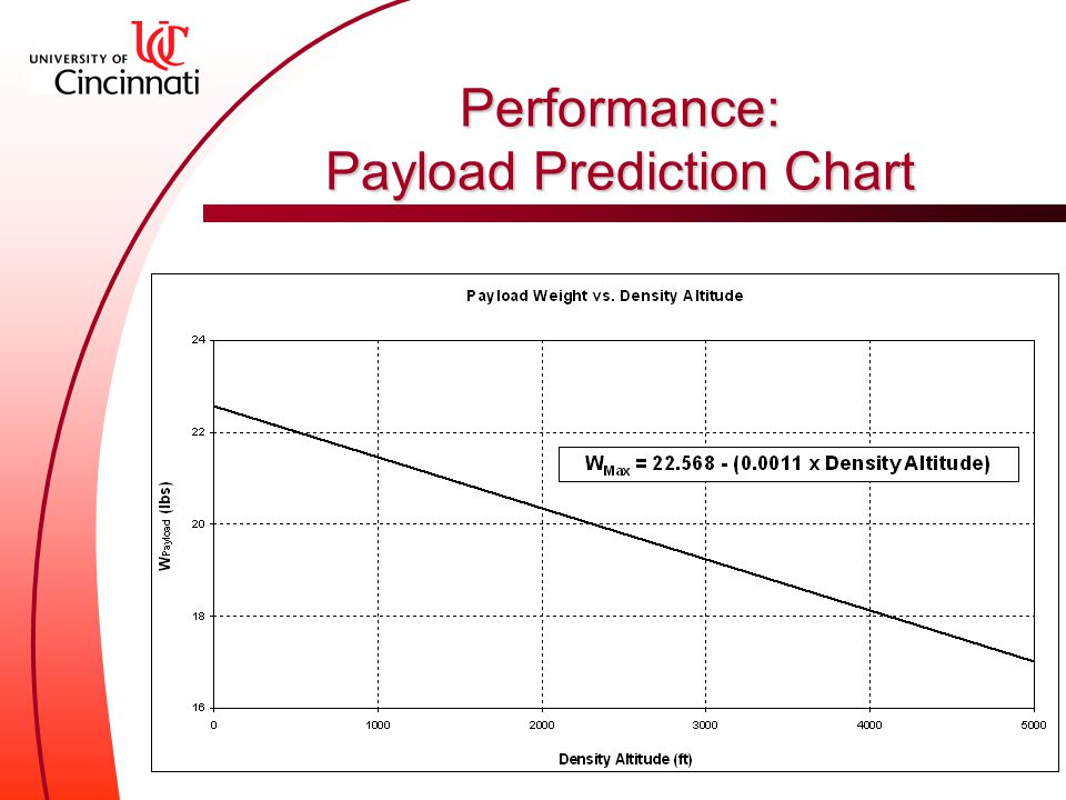 Performance: Payload Prediction Chart