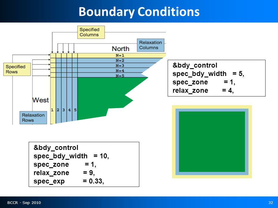 BCCR - Sep 201032 Boundary Conditions &bdy_control spec_bdy_width = 10, spec_zone = 1, relax_zone = 9, spec_exp = 0.33, &bdy_control spec_bdy_width = 5, spec_zone = 1, relax_zone = 4,