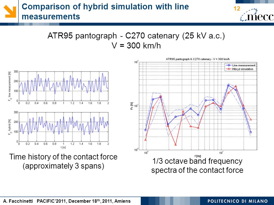 A. Facchinetti PACIFIC'2011, December 18 th, 2011, Amiens Comparison of hybrid simulation with line measurements 12 ATR95 pantograph - C270 catenary (