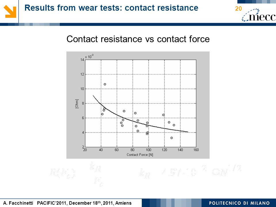 A. Facchinetti PACIFIC'2011, December 18 th, 2011, Amiens Contact resistance vs contact force Results from wear tests: contact resistance 20