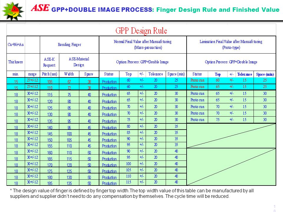 ASE GPP+DOUBLE IMAGE PROCESS: Finger Design Rule and Finished Value 10 * The design value of finger is defined by finger top width.The top width value
