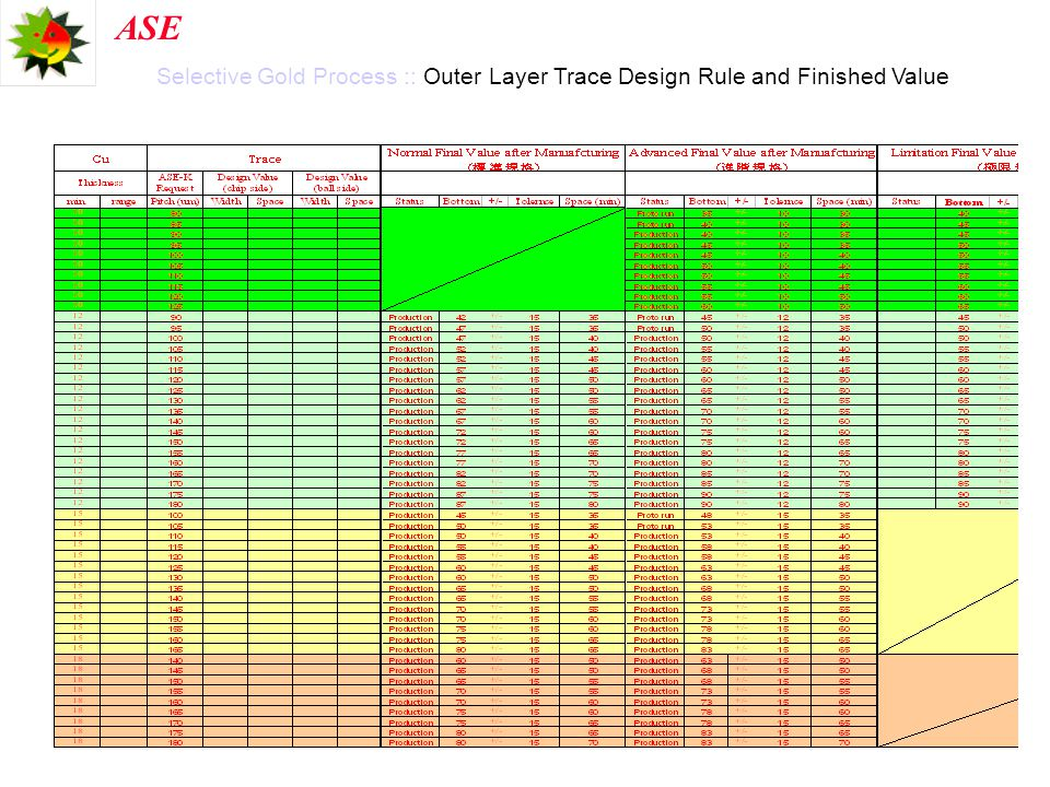 ASE Selective Gold Process :: Outer Layer Trace Design Rule and Finished Value