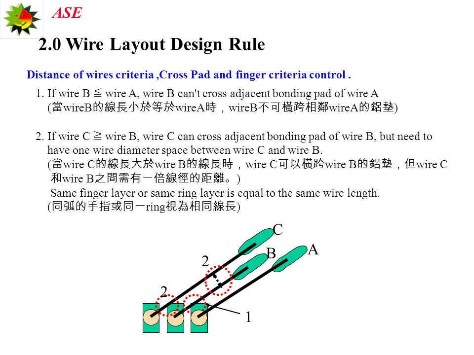 ASE 2.0 Wire Layout Design Rule Distance of wires criteria,Cross Pad and finger criteria control. 1 2 1. If wire B ≦ wire A, wire B can't cross adjace