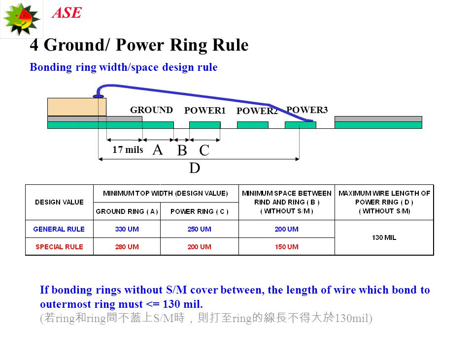 ASE 4 Ground/ Power Ring Rule Bonding ring width/space design rule POWER3 GROUND POWER1 POWER2 17 mils A BC D If bonding rings without S/M cover betwe