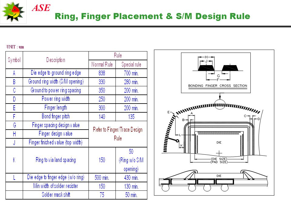 ASE Ring, Finger Placement & S/M Design Rule