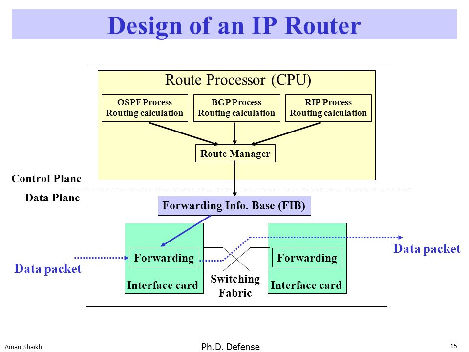 15 Aman Shaikh Ph.D. Defense Interface card Forwarding Interface card Forwarding Design of an IP Router Route Processor (CPU) OSPF Process Routing cal
