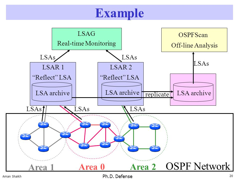 "20 Aman Shaikh Ph.D. Defense Example Area 0 Area 1 Area 2 Real-time Monitoring LSAG ""Reflect"" LSA LSA archive LSAR 1 ""Reflect"" LSA LSAR 2 OSPFScan Off"