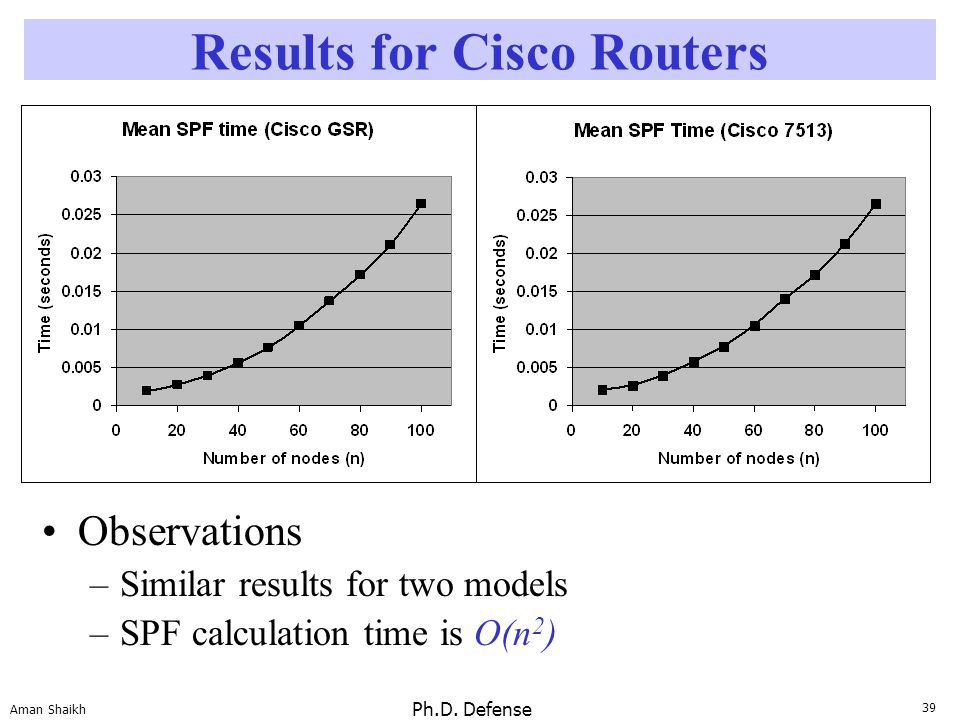 39 Aman Shaikh Ph.D. Defense Results for Cisco Routers Observations –Similar results for two models –SPF calculation time is O(n 2 )