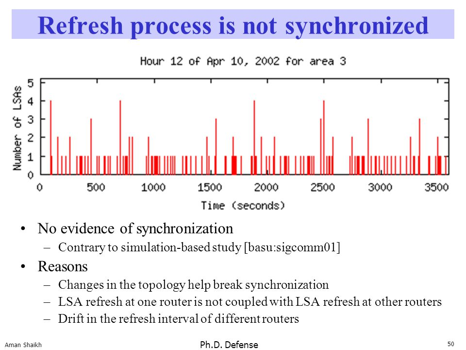 50 Aman Shaikh Ph.D. Defense Refresh process is not synchronized No evidence of synchronization –Contrary to simulation-based study [basu:sigcomm01] R