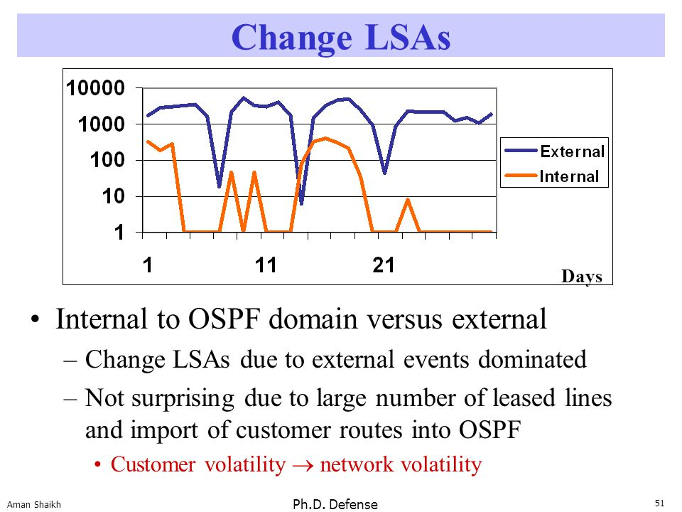 51 Aman Shaikh Ph.D. Defense Change LSAs Internal to OSPF domain versus external –Change LSAs due to external events dominated –Not surprising due to
