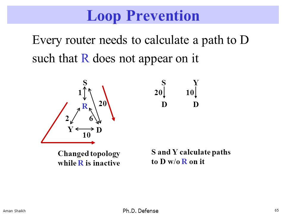 65 Aman Shaikh Ph.D. Defense Loop Prevention Every router needs to calculate a path to D such that R does not appear on it D R 10 26 S 1 Y Changed top