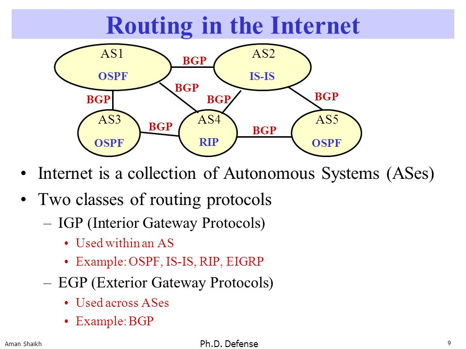 9 Aman Shaikh Ph.D. Defense Routing in the Internet Internet is a collection of Autonomous Systems (ASes) Two classes of routing protocols –IGP (Inter