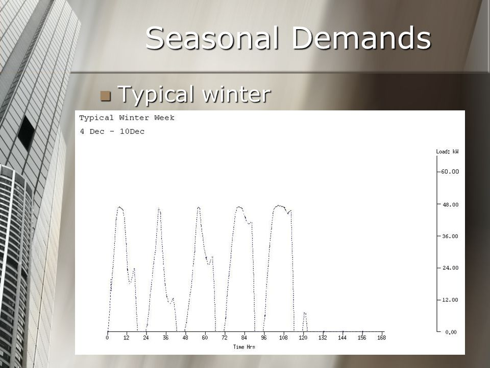 Seasonal Demands Typical winter Typical winter